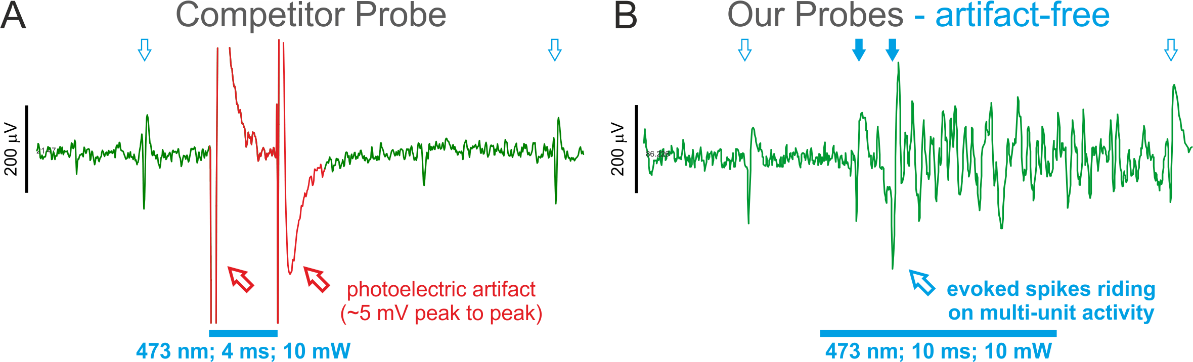 Optogenetic photoelectric artifact on Neuronexus probe versus Cambridge Neurotech silicon neural probe
